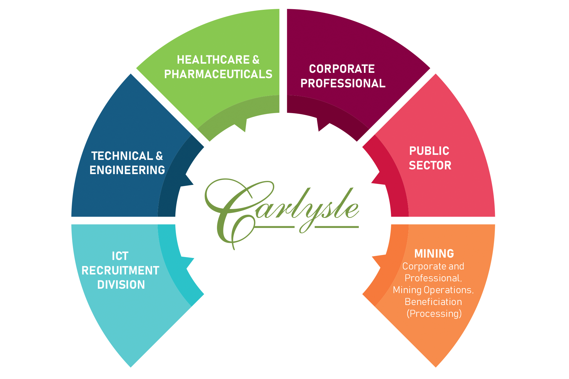divisions carlysle human capital consulting-services-head-hunters-job-seekers-employment-staff-staffing-solutions-kzn-south-africa-divisions